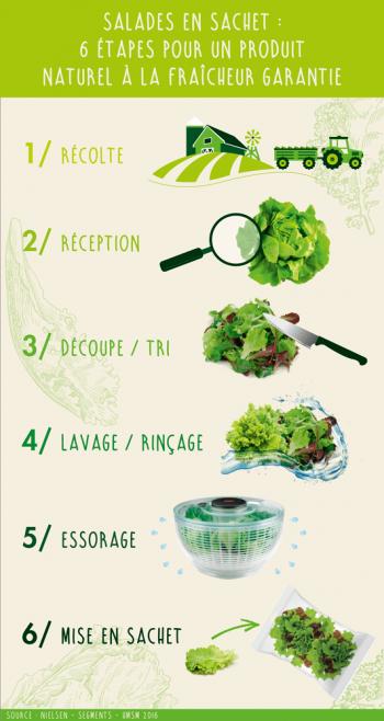 Etape salade en sachet
